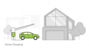 drawing of a car charging at an EV Charging point outside their home