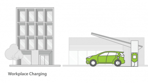 drawing of a car charging at a EV Charging point outside a commercial building